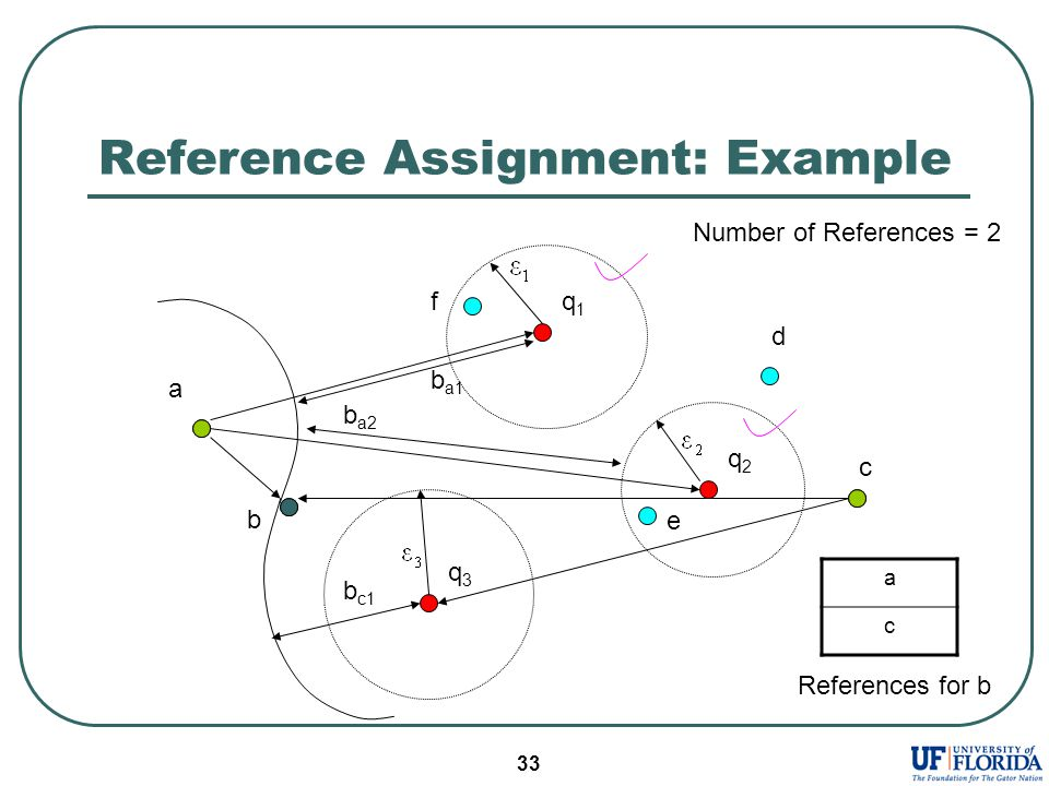 33 Reference Assignment: Example q1q1 c a b b a1 d e f q2q2 q3q3 a c References for b b a2 b c1 Number of References = 2