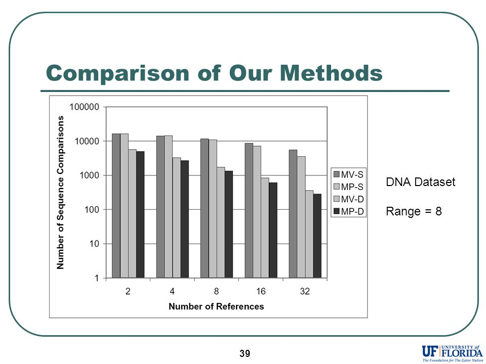 39 Comparison of Our Methods DNA Dataset Range = 8