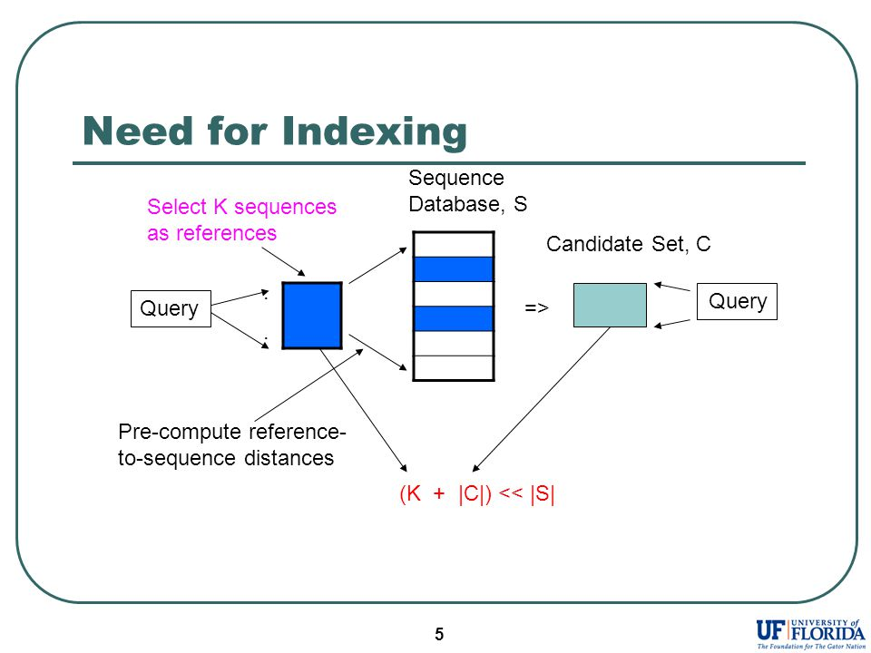 5 Need for Indexing Sequence Database, S....