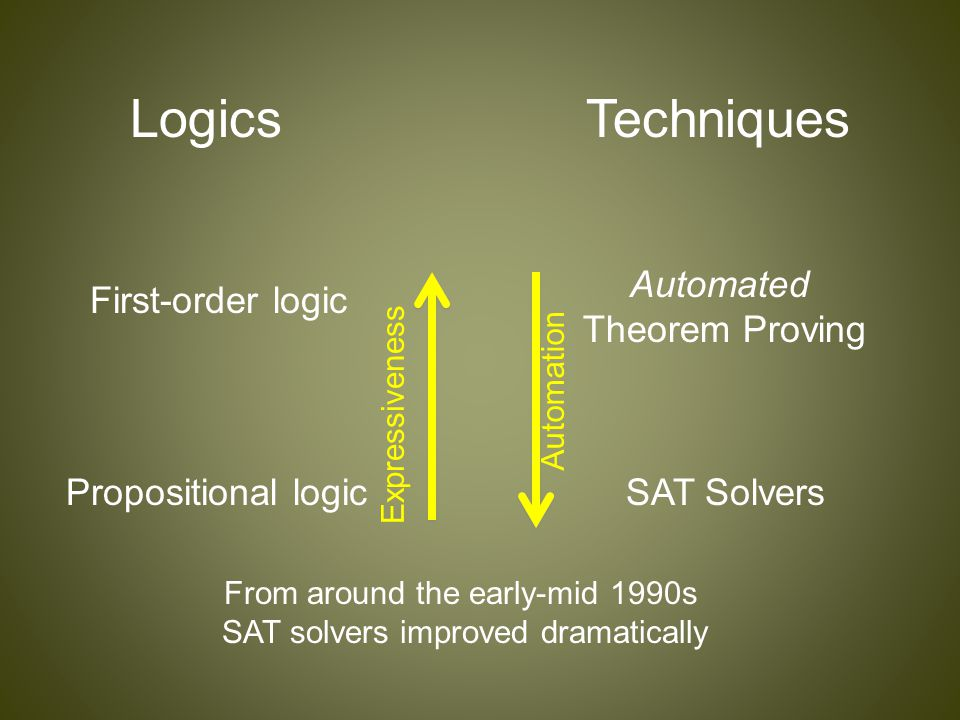 LogicsTechniques First-order logic Automated Theorem Proving Propositional logicSAT Solvers Expressiveness Automation From around the early-mid 1990s SAT solvers improved dramatically