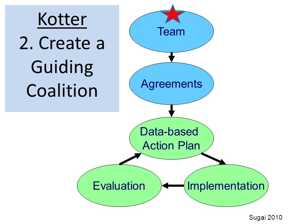 S3 ~ Safe and Supportive Schools Kotter 2.