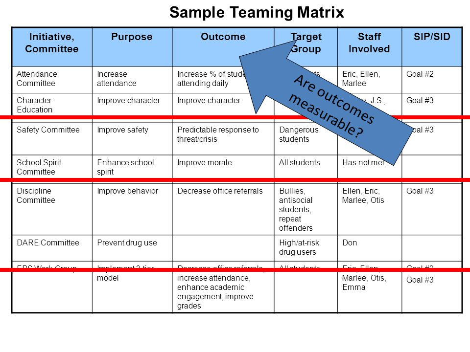 S3 ~ Safe and Supportive Schools Teaming Matrix Activity Work with members of your school team to record the teams currently on your campus.