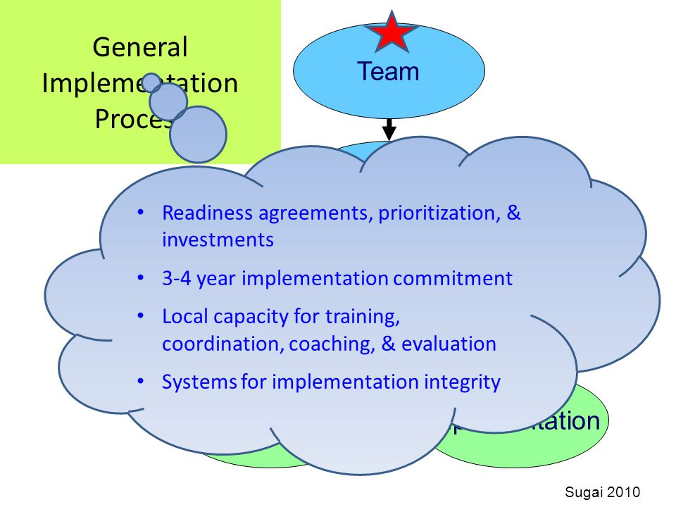 Agreements Team Data-based Action Plan ImplementationEvaluation General Implementation Process Sugai 2010