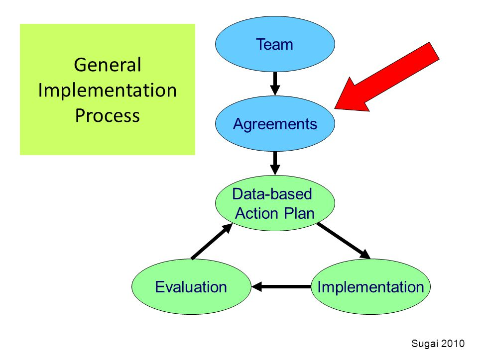 S3 ~ Safe and Supportive Schools Two Components That Team Members Must Pay Attention To: 1 ) the team process used to accomplish the goals– must be shaped and monitored how team members interact and communicate with each other how team members communicate with staff not on the team how team members will be responsible and accountable for moving the project forward and accomplishing the goals