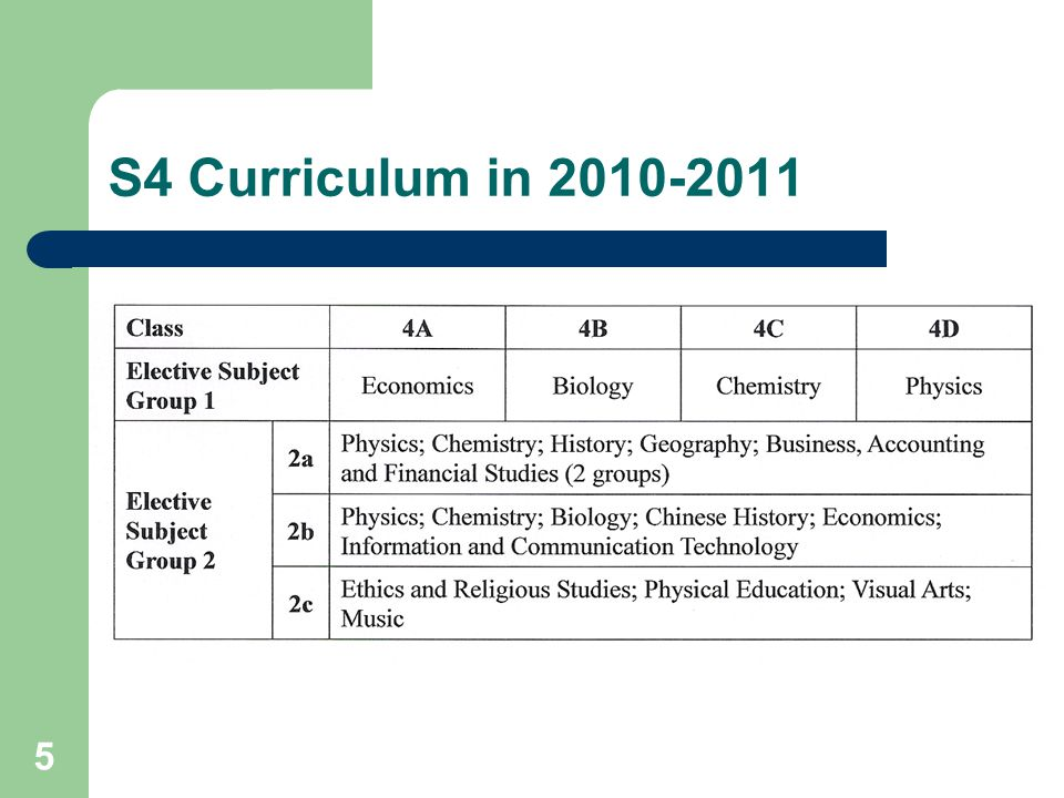 5 S4 Curriculum in 2010-2011