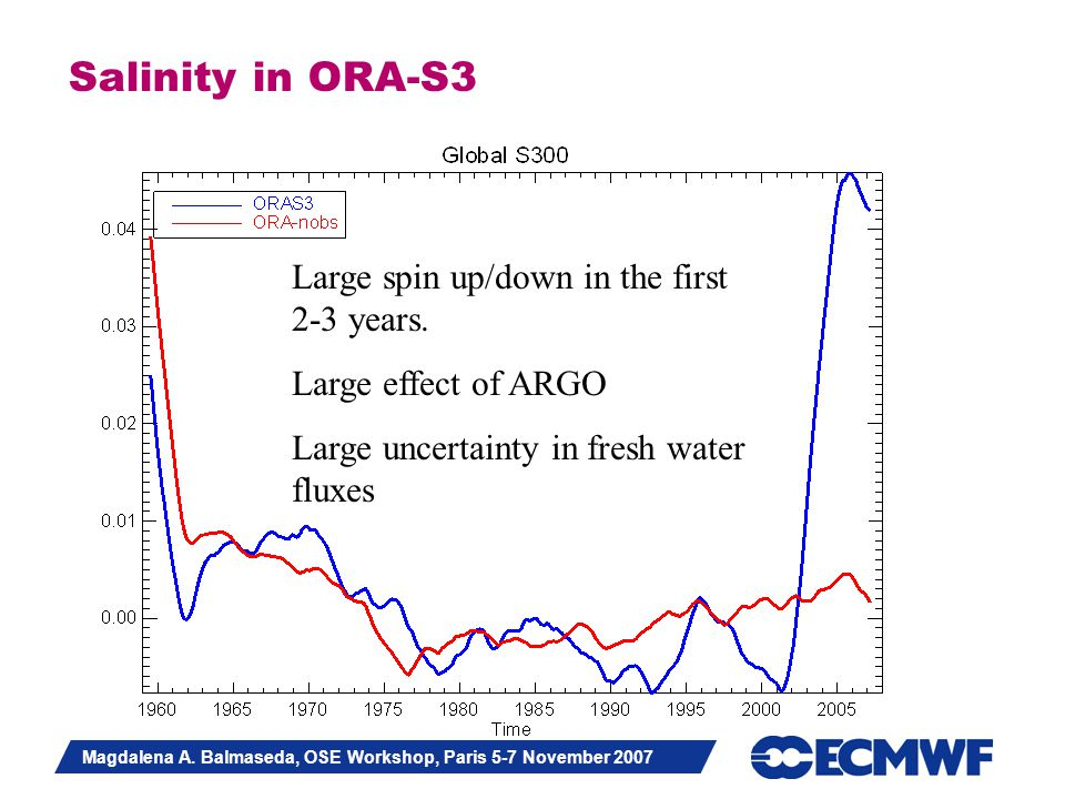 Slide 32 Magdalena A. Balmaseda, OSE Workshop, Paris 5-7 November 2007 Salinity in ORA-S3 Large spin up/down in the first 2-3 years. Large effect of A