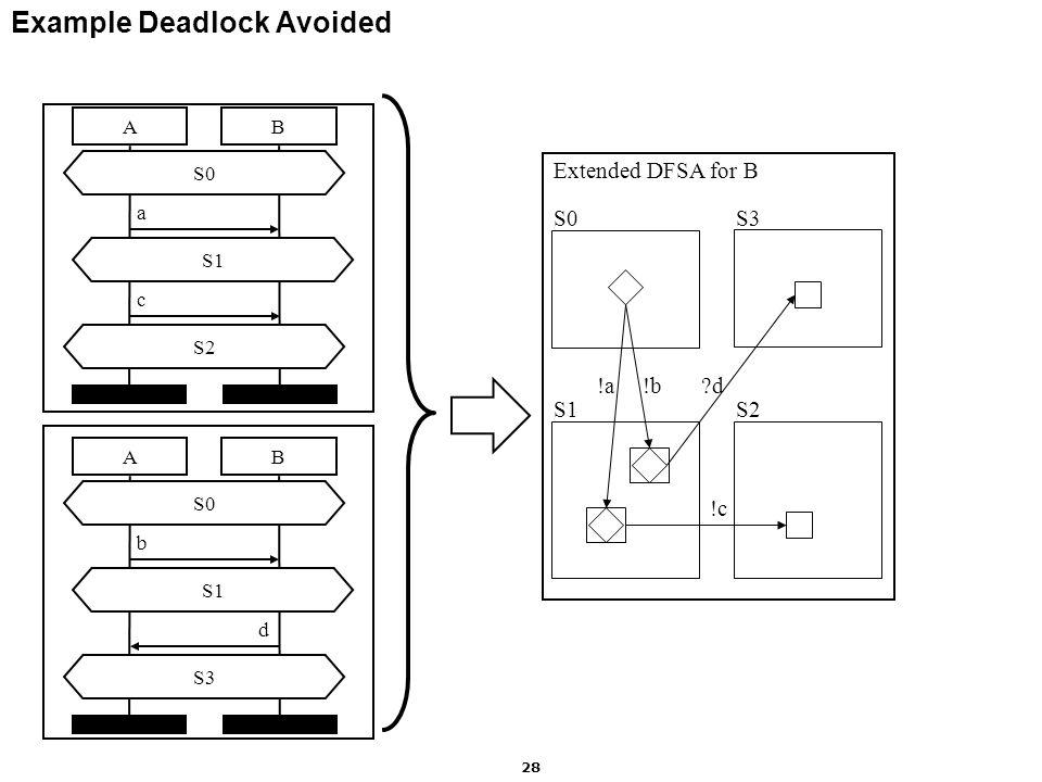 Motorola Labs 28 Example Deadlock Avoided AB S0 S2 a c S1 AB S0 S3 b d S1 S0 S1S2 !a !b !c Extended DFSA for B S3 d