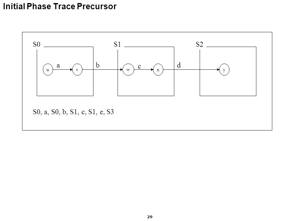 Motorola Labs 29 Initial Phase Trace Precursor S0S1S2 uvwxy ab c d S0, a, S0, b, S1, c, S1, e, S3
