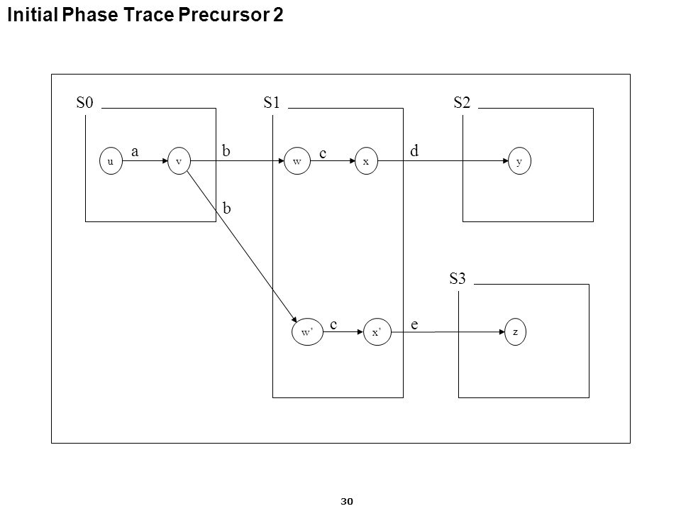 Motorola Labs 30 Initial Phase Trace Precursor 2 S0S1S2 uvwxy ab c d S3 z w'x' c b e