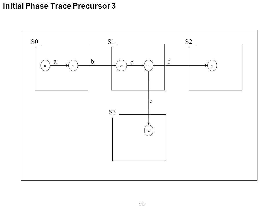 Motorola Labs 31 Initial Phase Trace Precursor 3 S0S1S2 uvwxy ab c d S3 z e