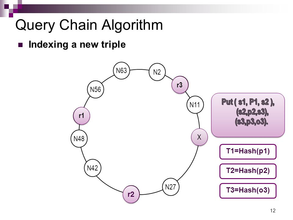 Query Chain Algorithm 12 N42 N27 N11 N2 N56 N50 X X N63 N48 N6 N33 T1=Hash(p1) T2=Hash(p2) T3=Hash(o3) r1 r2 r3 Indexing a new triple