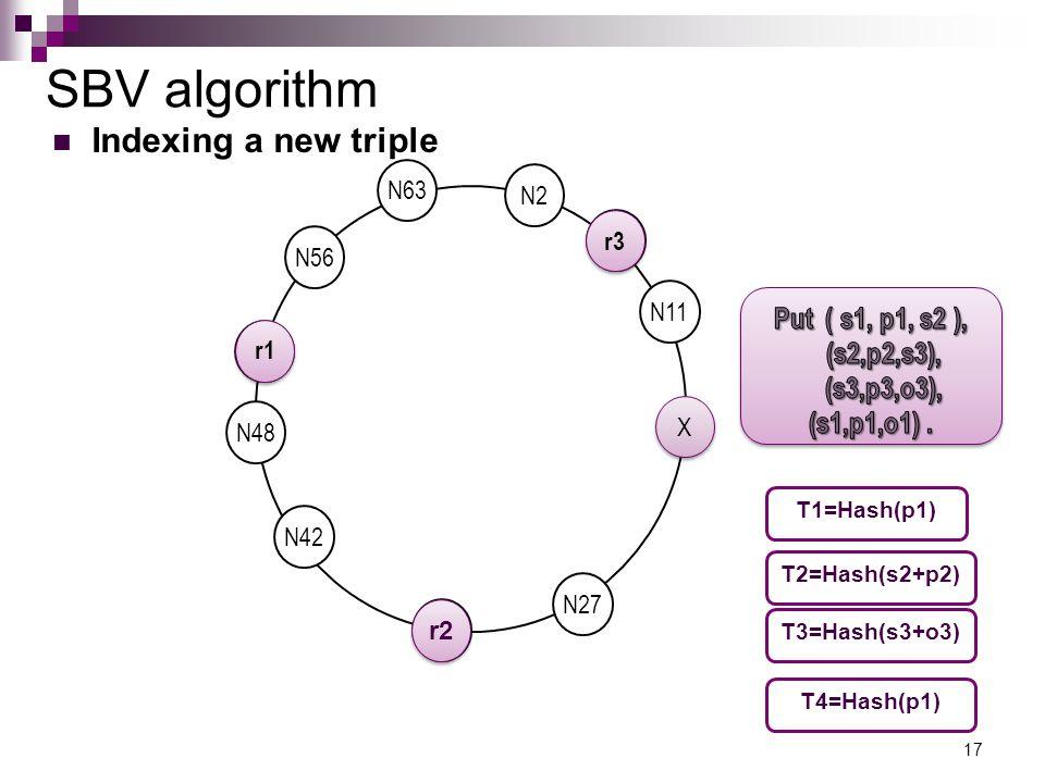 SBV algorithm 17 N42 N27 N11 N2 N56 N50 X X N63 N48 N6 N33 T1=Hash(p1) T2=Hash(s2+p2) T3=Hash(s3+o3) r1 r2 r3 Indexing a new triple T4=Hash(p1)