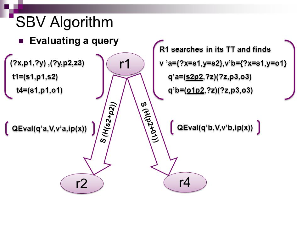 SBV Algorithm Evaluating a query R1 searches in its TT and finds v 'a={ x=s1,y=s2},v'b={ x=s1,y=o1} q'a=(s2p2, z)( z,p3,o3) q'b=(o1p2, z)( z,p3,o3) R1 searches in its TT and finds v 'a={ x=s1,y=s2},v'b={ x=s1,y=o1} q'a=(s2p2, z)( z,p3,o3) q'b=(o1p2, z)( z,p3,o3) r1 r2 S (H(s2+p2)) S (H(p2+01)) QEval(q'a,V,v'a,ip(x)) r4 QEval(q'b,V,v'b,ip(x)) ( x,p1, y),( y,p2,z3) t1=(s1,p1,s2) t4=(s1,p1,o1) ( x,p1, y),( y,p2,z3) t1=(s1,p1,s2) t4=(s1,p1,o1)