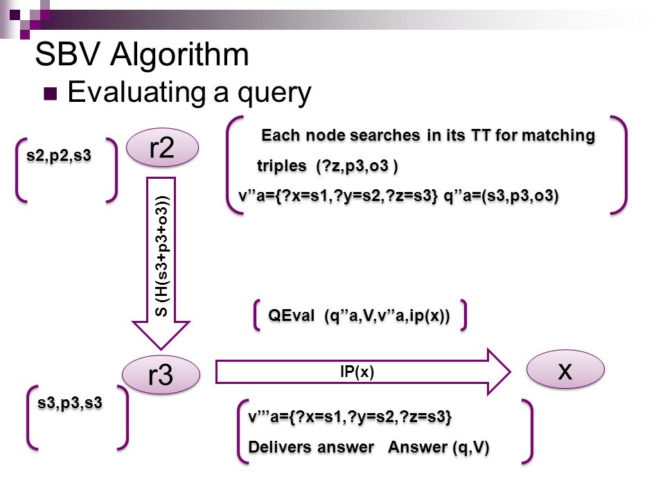 SBV Algorithm Evaluating a query Each node searches in its TT for matching triples ( z,p3,o3 ) v''a={ x=s1, y=s2, z=s3} q''a=(s3,p3,o3) Each node searches in its TT for matching triples ( z,p3,o3 ) v''a={ x=s1, y=s2, z=s3} q''a=(s3,p3,o3) r2 r3 S (H(s3+p3+o3)) QEval (q''a,V,v''a,ip(x)) x x IP(x) v'''a={ x=s1, y=s2, z=s3} Delivers answer Answer (q,V) v'''a={ x=s1, y=s2, z=s3} Delivers answer Answer (q,V) s2,p2,s3 s3,p3,s3