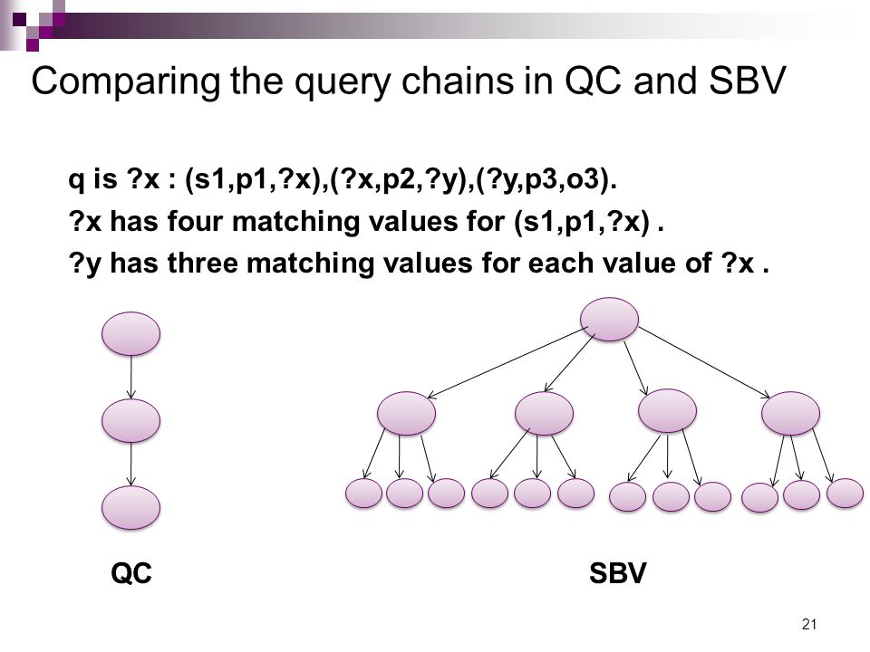 Comparing the query chains in QC and SBV 21 q is x : (s1,p1, x),( x,p2, y),( y,p3,o3).