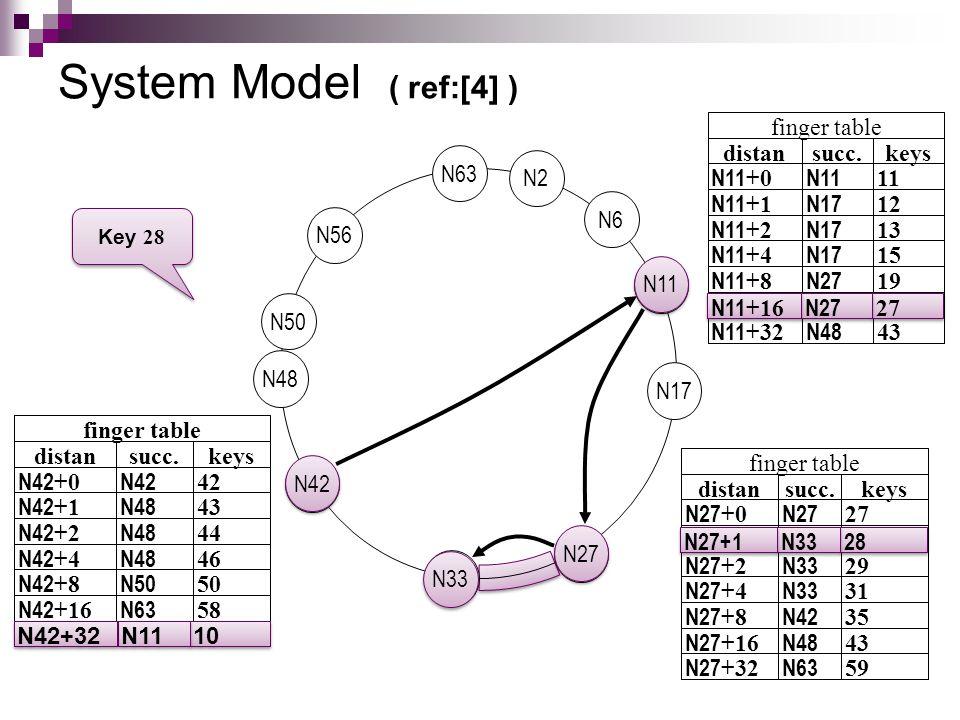 System Model ( ref:[4] ) 10 N11N42+32 42 N42N42 +0 keyssucc.distan 58 50 46 44 43 N63 N50 N48 N42 +4 N42 +2 N42 +1 N42 +16 N42 +8 finger table N27 N11 N2 N56 N50 N17 N63 N48 N6 N33 N42 27 N27N11 +16 11 N11N11 +0 keyssucc.distan 43 19 15 13 12 N17N11 +4 N17N11 +2 N17N11 +1 N48N11 +32 N27N11 +8 finger table 28N33N27+1 27 N27N27 +0 keyssucc.distan 59 43 35 31 29 N63 N48 N42 N33 N27 +4 N27 +2 N27 +16 N27 +32 N27 +8 finger table Key 28 N42 10 N11 N42+32 N11 27 N27 N11 +16 N27 28 N33 N27+1 N33