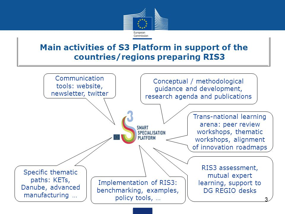 3 Main activities of S3 Platform in support of the countries/regions preparing RIS3 Trans-national learning arena: peer review workshops, thematic workshops, alignment of innovation roadmaps Implementation of RIS3: benchmarking, examples, policy tools, … RIS3 assessment, mutual expert learning, support to DG REGIO desks Conceptual / methodological guidance and development, research agenda and publications Specific thematic paths: KETs, Danube, advanced manufacturing … Communication tools: website, newsletter, twitter