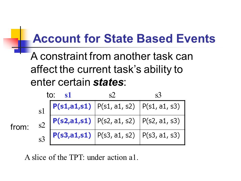 Account for State Based Events A constraint from another task can affect the current task's ability to enter certain states: P(s1,a1,s1)P(s1, a1, s2)P(s1, a1, s3) P(s2,a1,s1)P(s2, a1, s2)P(s2, a1, s3) P(s3,a1,s1)P(s3, a1, s2)P(s3, a1, s3) s1 s2 s3 s2s1 A slice of the TPT: under action a1.