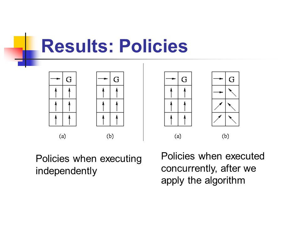 Results: Policies Policies when executing independently Policies when executed concurrently, after we apply the algorithm