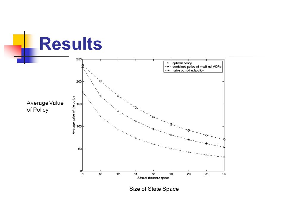 Results Size of State Space Average Value of Policy