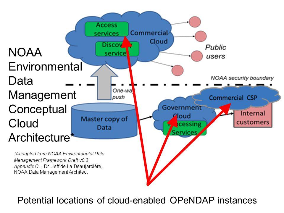 Observations S3FS & Amazon s APIs: vendor lock-in