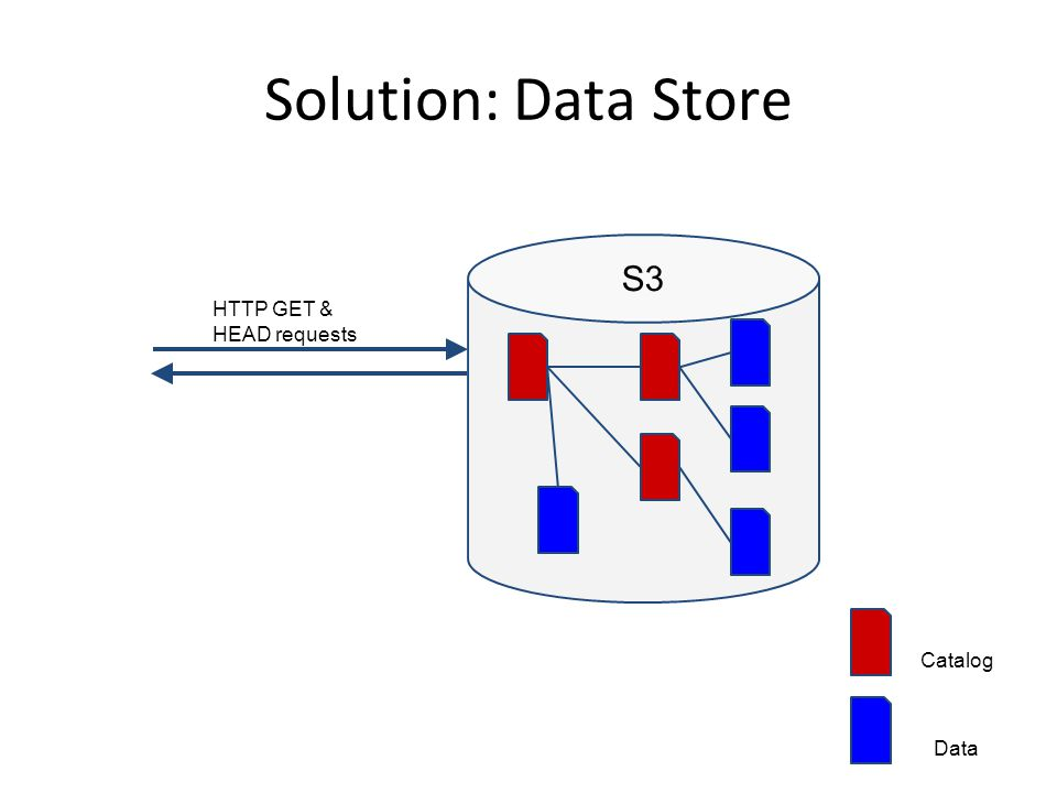Summary OPeNDAP server with minimal changes Served data stored in S3