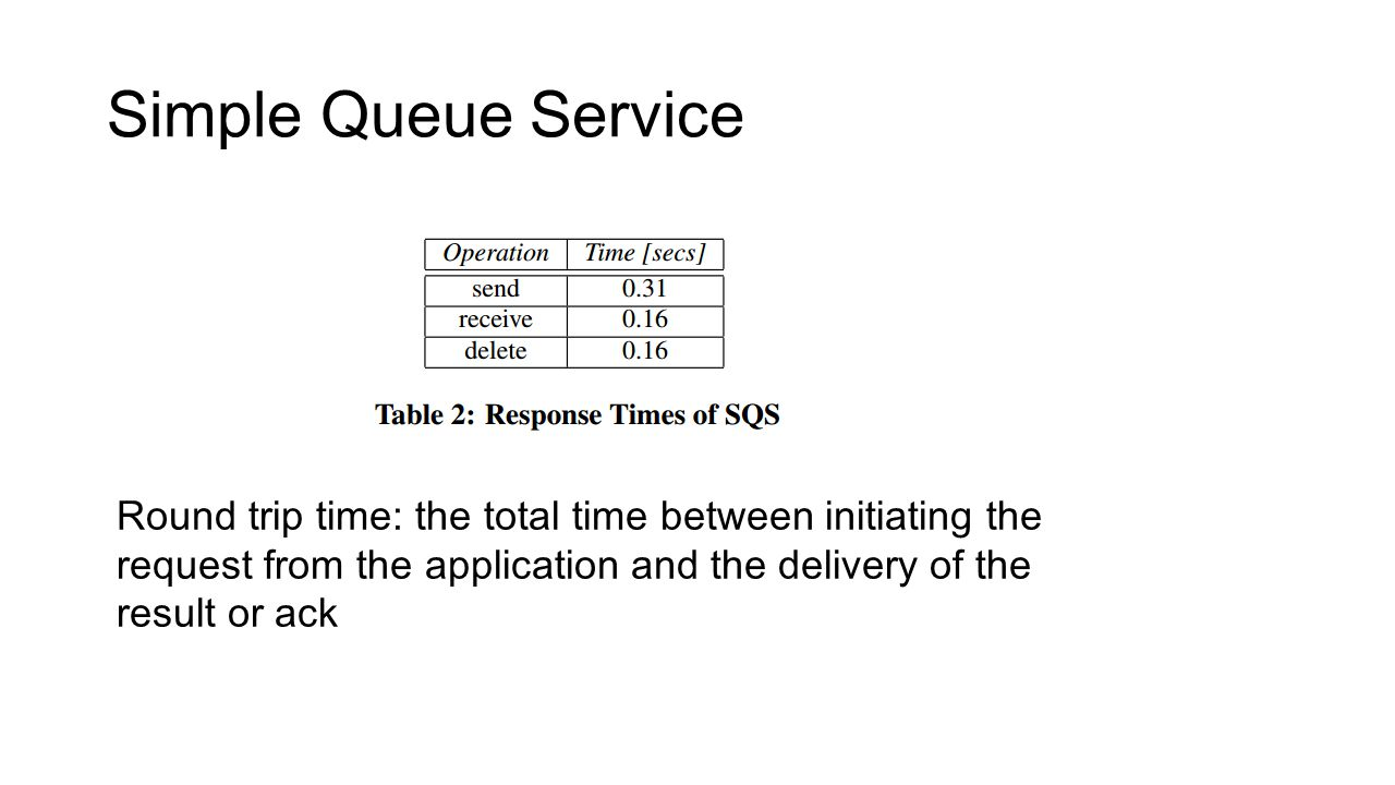 Simple Queue Service Round trip time: the total time between initiating the request from the application and the delivery of the result or ack