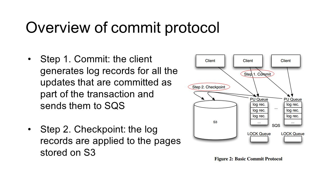 Overview of commit protocol Step 1.