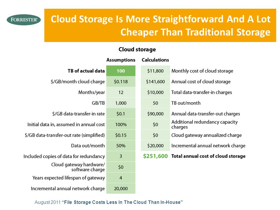 "Cloud Storage Is More Straightforward And A Lot Cheaper Than Traditional Storage August 2011 ""File Storage Costs Less In The Cloud Than In-House"""
