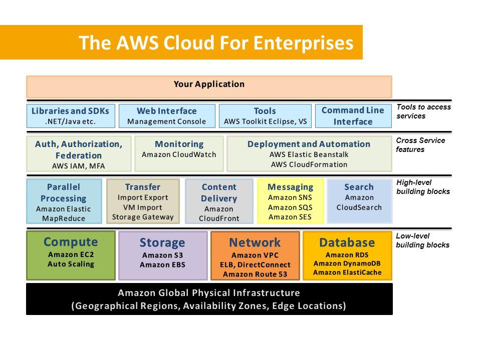 The AWS Cloud For Enterprises Low-level building blocks High-level building blocks Tools to access services Cross Service features