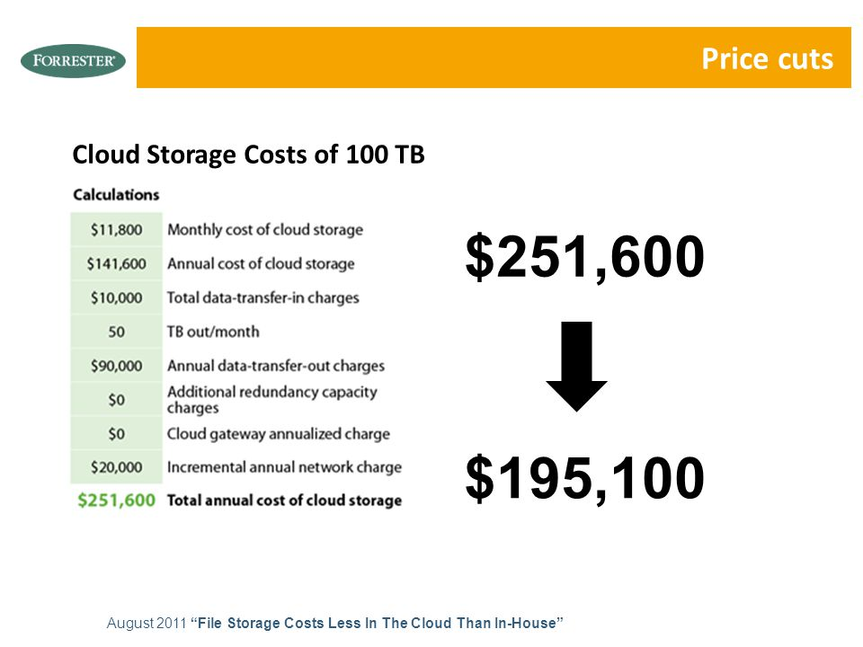 Price cuts August 2011 File Storage Costs Less In The Cloud Than In-House $195,100 $251,600 Cloud Storage Costs of 100 TB