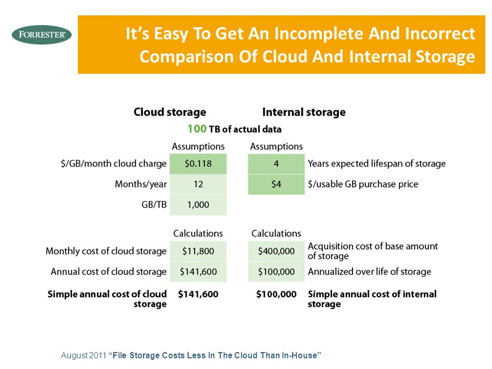"It's Easy To Get An Incomplete And Incorrect Comparison Of Cloud And Internal Storage August 2011 ""File Storage Costs Less In The Cloud Than In-House"""