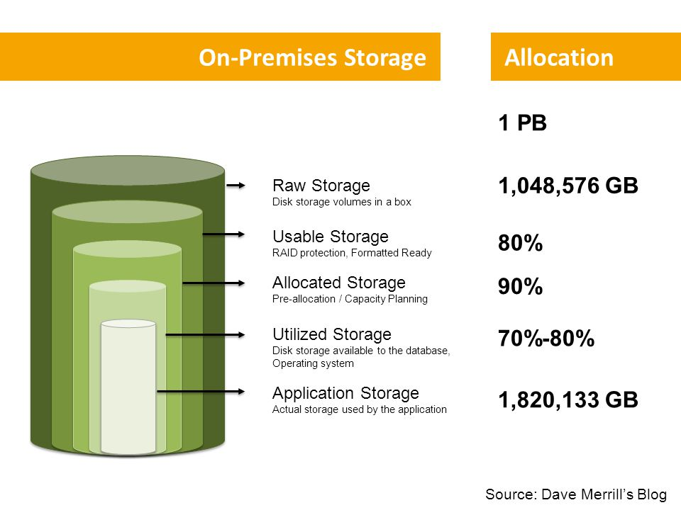 On-Premises Storage Raw Storage Disk storage volumes in a box Usable Storage RAID protection, Formatted Ready Allocated Storage Pre-allocation / Capacity Planning Utilized Storage Disk storage available to the database, Operating system Application Storage Actual storage used by the application Allocation 1 PB 1,048,576 GB 80% 90% 70%-80% 1,820,133 GB Source: Dave Merrill's Blog