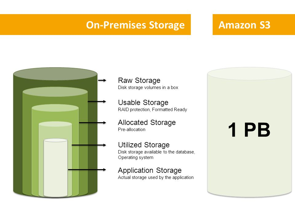 On-Premises Storage Raw Storage Disk storage volumes in a box Usable Storage RAID protection, Formatted Ready Allocated Storage Pre-allocation Utilize