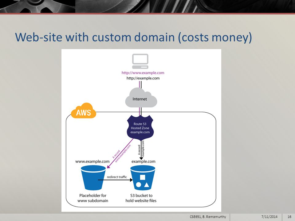 Web-site with custom domain (costs money) 7/11/201416CSE651, B. Ramamurthy