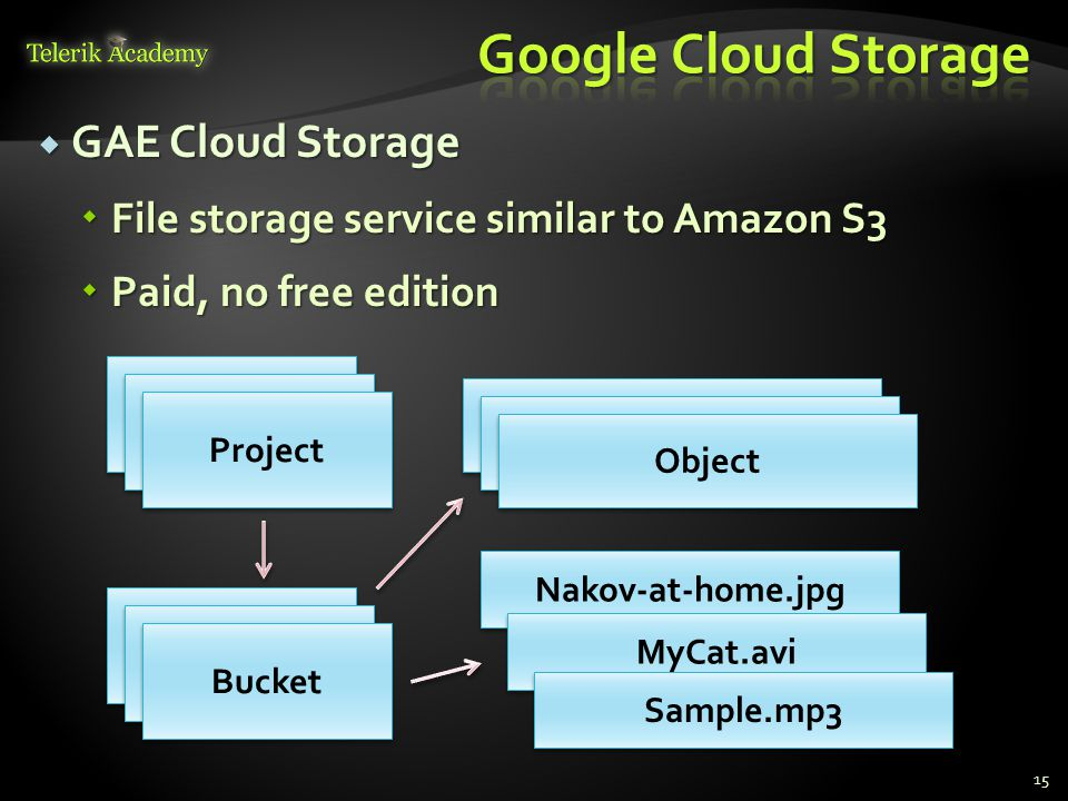  GAE Cloud Storage  File storage service similar to Amazon S3  Paid, no free edition 15 Bucket Nakov-at-home.jpg Object Bucket Object MyCat.avi Sample.mp3 Project