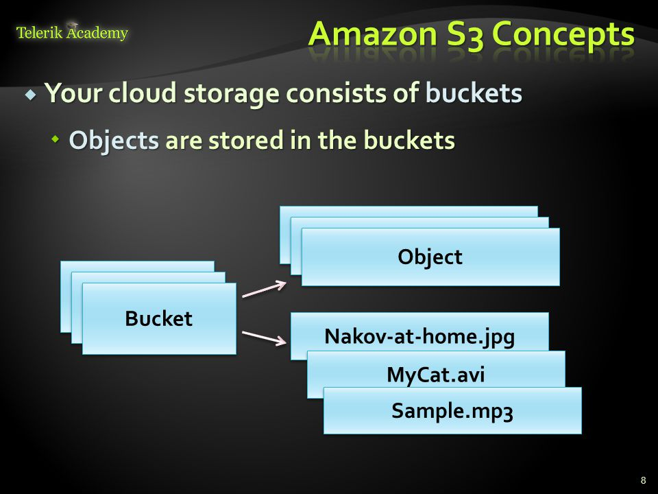  Amazon S3 Pricing (as of May 2012)  http://aws.amazon.com/s3/pricing/ http://aws.amazon.com/s3/pricing/ 9 Storage SizeStandard Storage Reduced Redundancy Storage First 1 TB / month$0.125 per GB$0.093 per GB Next 49 TB / month$0.110 per GB$0.083 per GB Next 450 TB / month$0.095 per GB$0.073 per GB Next 500 TB / month$0.090 per GB$0.063 per GB Next 4000 TB / month$0.080 per GB$0.053 per GB Over 5000 TB / month$0.055 per GB$0.037 per GB