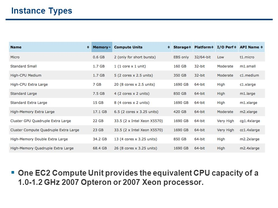8 Instance Types  One EC2 Compute Unit provides the equivalent CPU capacity of a GHz 2007 Opteron or 2007 Xeon processor.