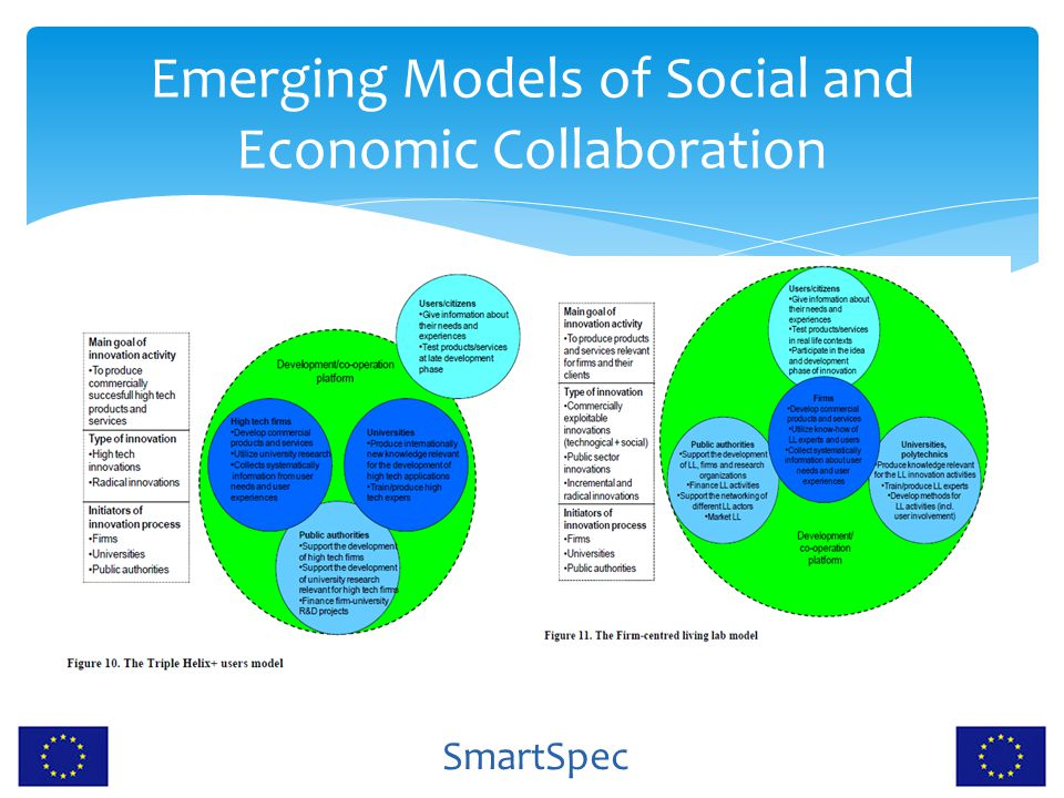 SmartSpec Emerging Models of Social and Economic Collaboration Triple Helix + users modelFirm-centred LL model