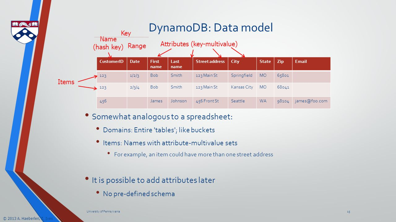 © 2013 A. Haeberlen, Z. Ives DynamoDB: Data model Somewhat analogous to a spreadsheet: Domains: Entire 'tables'; like buckets Items: Names with attrib