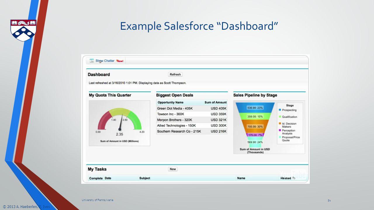 © 2013 A. Haeberlen, Z. Ives Example Salesforce Dashboard University of Pennsylvania54