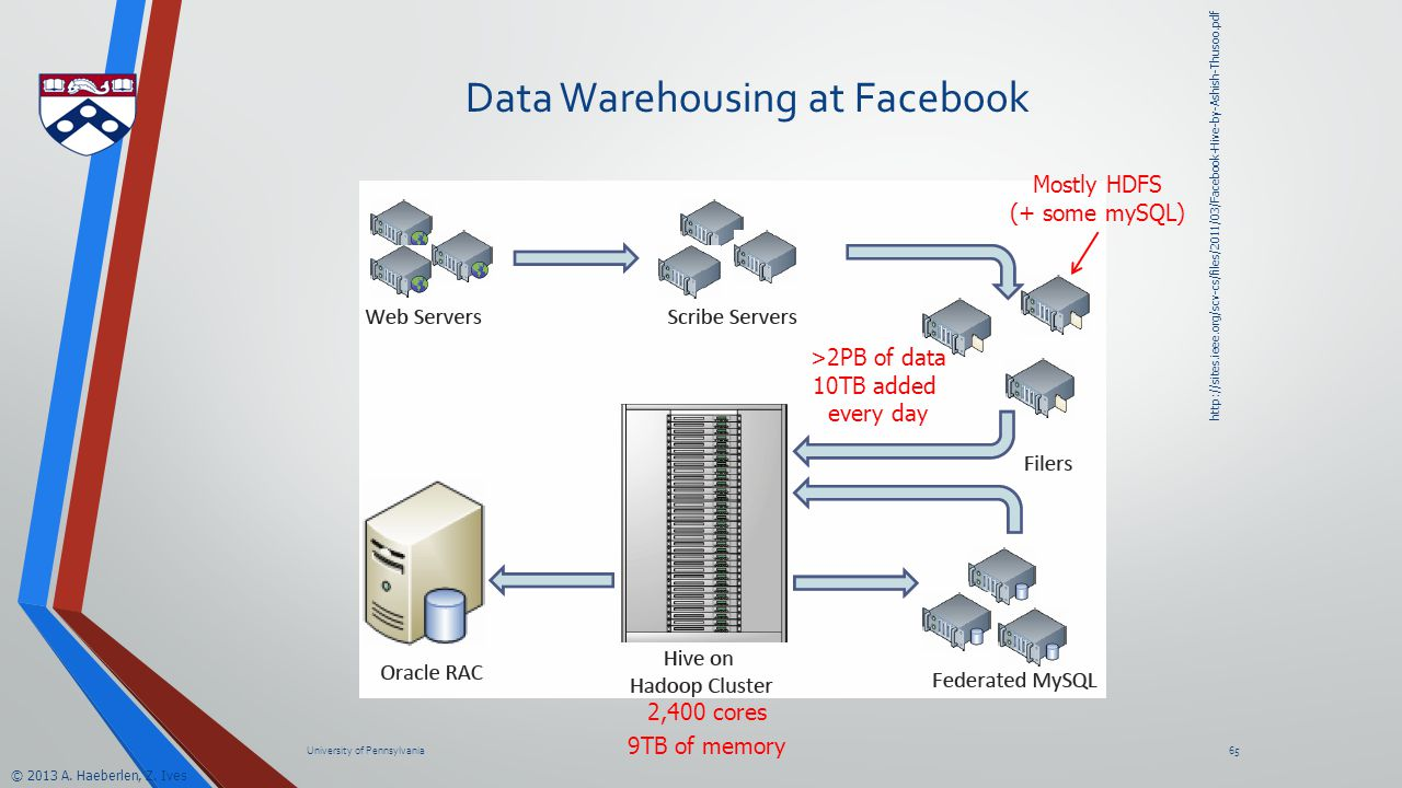© 2013 A. Haeberlen, Z. Ives Data Warehousing at Facebook University of Pennsylvania65 http://sites.ieee.org/scv-cs/files/2011/03/Facebook-Hive-by-Ash