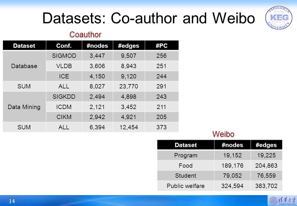 14 Datasets: Co-author and Weibo DatasetConf.#nodes#edges#PC Database SIGMOD3,4479,507256 VLDB3,6068,943251 ICE4,1509,120244 SUMALL8,02723,770291 Data Mining SIGKDD2,4944,898243 ICDM2,1213,452211 CIKM2,9424,921205 SUMALL6,39412,454373 Dataset#nodes#edges Program19,15219,225 Food189,176204,863 Student79,05276,559 Public welfare324,594383,702 Weibo Coauthor