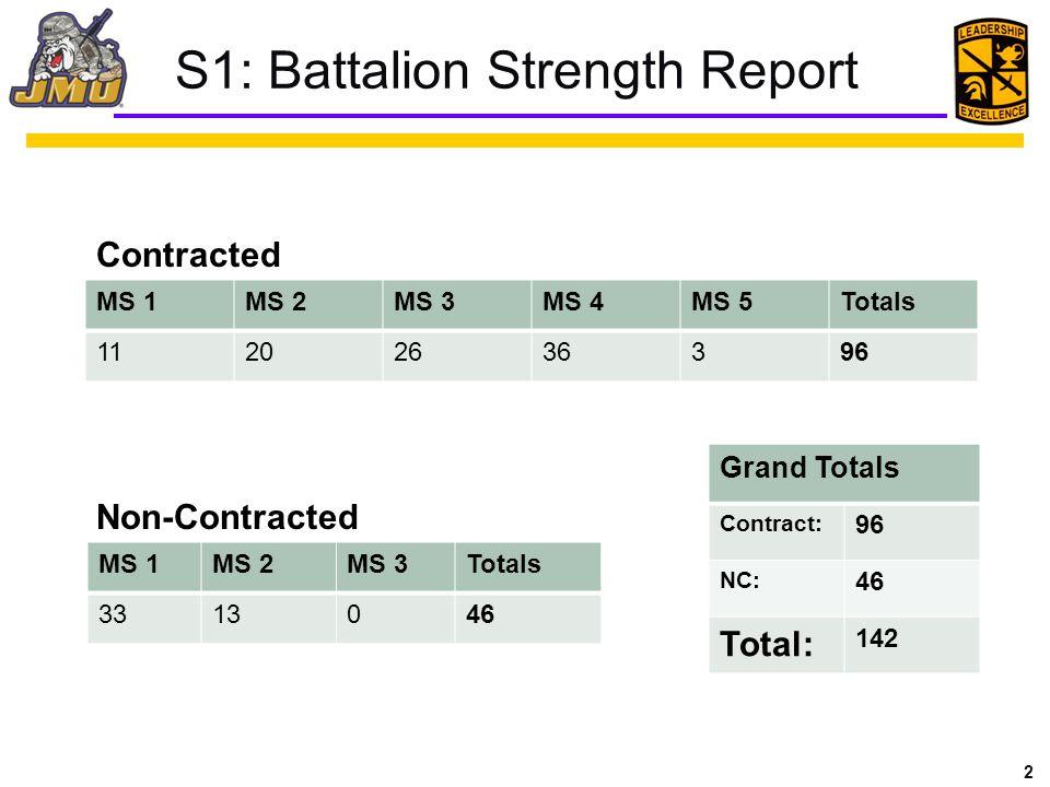 2 MS 1MS 2MS 3MS 4MS 5Totals 11202636396 Contracted MS 1MS 2MS 3Totals 3313046 Non-Contracted Grand Totals Contract: 96 NC: 46 Total: 142 S1: Battalio