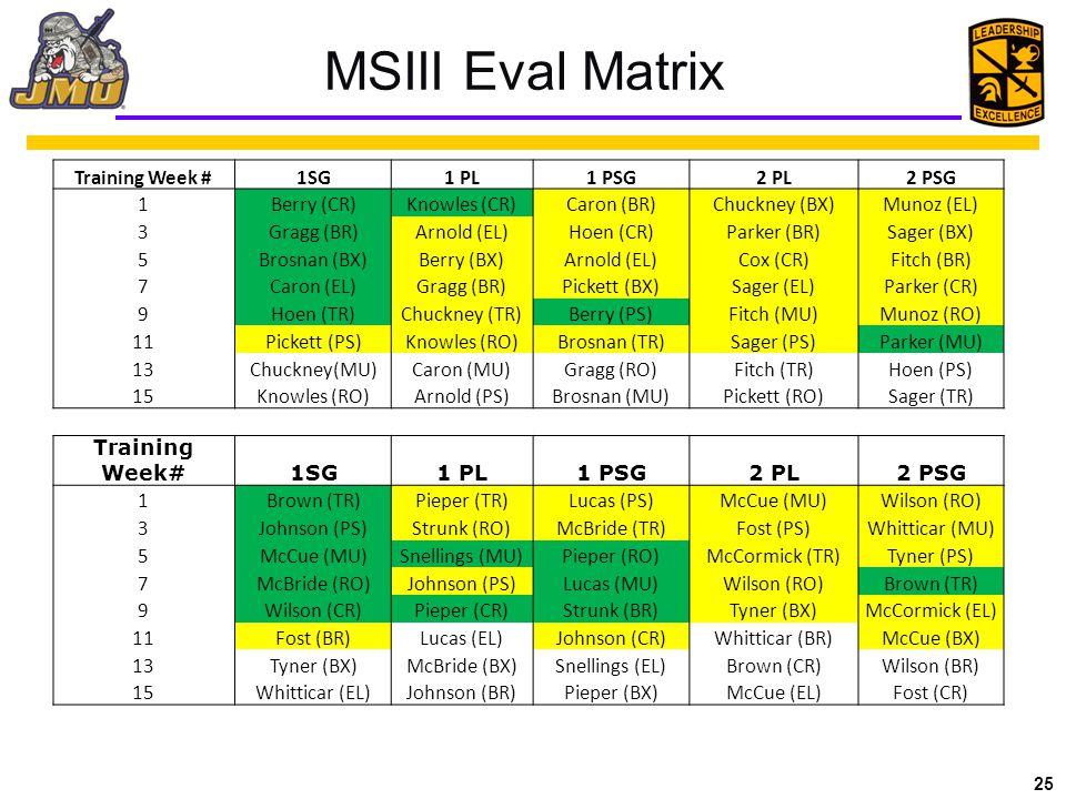 25 MSIII Eval Matrix Training Week #1SG1 PL1 PSG2 PL2 PSG 1Berry (CR)Knowles (CR)Caron (BR)Chuckney (BX)Munoz (EL) 3Gragg (BR)Arnold (EL)Hoen (CR)Parker (BR)Sager (BX) 5Brosnan (BX)Berry (BX)Arnold (EL)Cox (CR)Fitch (BR) 7Caron (EL)Gragg (BR)Pickett (BX)Sager (EL)Parker (CR) 9Hoen (TR)Chuckney (TR)Berry (PS)Fitch (MU)Munoz (RO) 11Pickett (PS)Knowles (RO)Brosnan (TR)Sager (PS)Parker (MU) 13Chuckney(MU)Caron (MU)Gragg (RO)Fitch (TR)Hoen (PS) 15Knowles (RO)Arnold (PS)Brosnan (MU)Pickett (RO)Sager (TR) Training Week#1SG1 PL1 PSG2 PL2 PSG 1Brown (TR)Pieper (TR)Lucas (PS)McCue (MU)Wilson (RO) 3Johnson (PS)Strunk (RO)McBride (TR)Fost (PS)Whitticar (MU) 5McCue (MU)Snellings (MU)Pieper (RO)McCormick (TR)Tyner (PS) 7McBride (RO)Johnson (PS)Lucas (MU)Wilson (RO)Brown (TR) 9Wilson (CR)Pieper (CR)Strunk (BR)Tyner (BX)McCormick (EL) 11Fost (BR)Lucas (EL)Johnson (CR)Whitticar (BR)McCue (BX) 13Tyner (BX)McBride (BX)Snellings (EL)Brown (CR)Wilson (BR) 15Whitticar (EL)Johnson (BR)Pieper (BX)McCue (EL)Fost (CR)