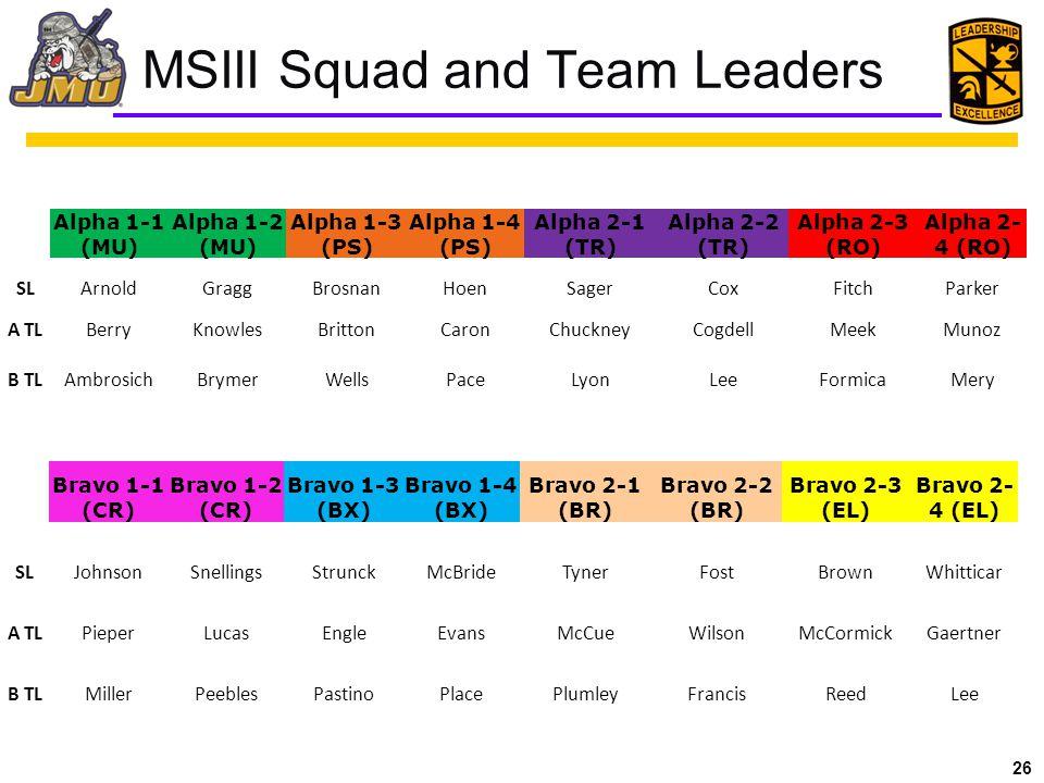 26 MSIII Squad and Team Leaders Alpha 1-1 (MU) Alpha 1-2 (MU) Alpha 1-3 (PS) Alpha 1-4 (PS) Alpha 2-1 (TR) Alpha 2-2 (TR) Alpha 2-3 (RO) Alpha 2- 4 (RO) SLArnoldGraggBrosnanHoenSagerCoxFitchParker A TLBerryKnowlesBrittonCaronChuckneyCogdellMeekMunoz B TLAmbrosichBrymerWellsPaceLyonLeeFormicaMery Bravo 1-1 (CR) Bravo 1-2 (CR) Bravo 1-3 (BX) Bravo 1-4 (BX) Bravo 2-1 (BR) Bravo 2-2 (BR) Bravo 2-3 (EL) Bravo 2- 4 (EL) SLJohnsonSnellingsStrunckMcBrideTynerFostBrownWhitticar A TLPieperLucasEngleEvansMcCueWilsonMcCormickGaertner B TLMillerPeeblesPastinoPlacePlumleyFrancisReedLee