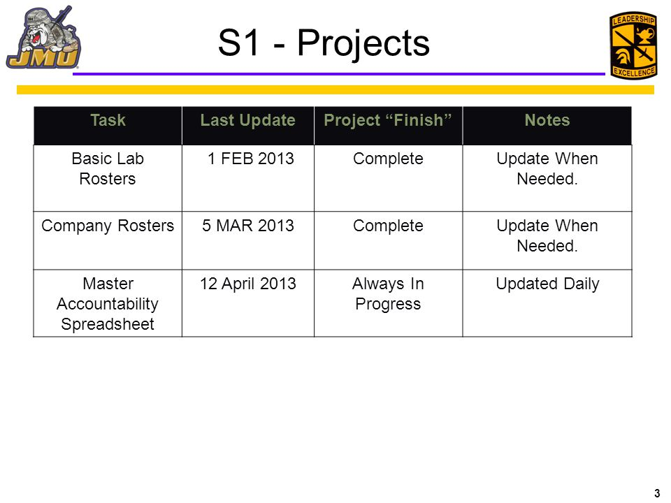 3 S1 - Projects TaskLast UpdateProject Finish Notes Basic Lab Rosters 1 FEB 2013CompleteUpdate When Needed.