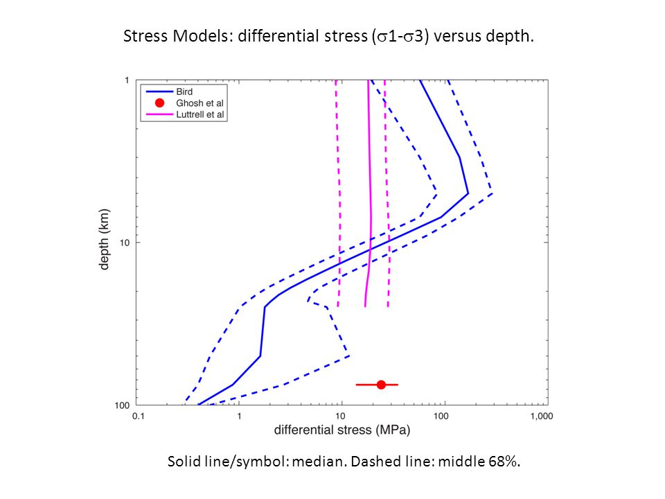 Stress Models: differential stress (  1-  3) versus depth.