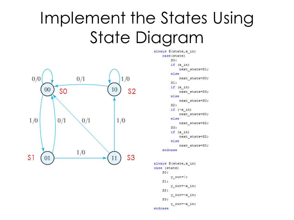 Implement the States Using State Diagram S0 S1 S2 S3