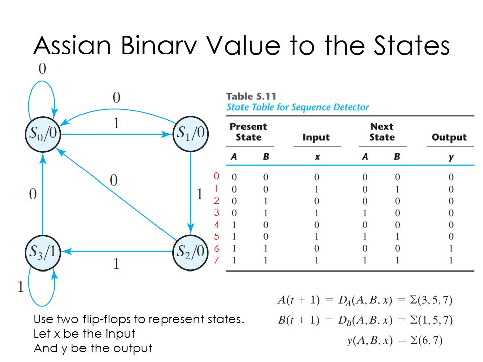 Assign Binary Value to the States Use two flip-flops to represent states. Let x be the input And y be the output 0123456701234567